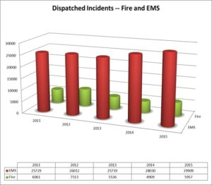 Call Volume Data of Fire and Medical
